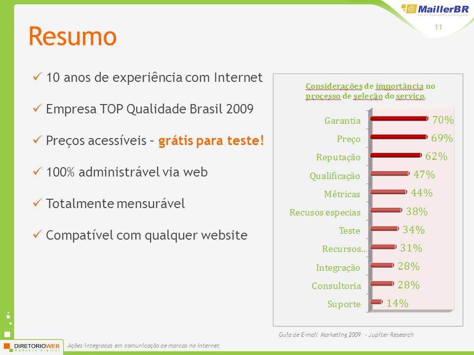 Ações integradas em comunicação de marcas na Internet 11 10 anos de experiência com Internet Empresa TOP Qualidade Brasil 2009 Preços acessíveis – grátis para teste.