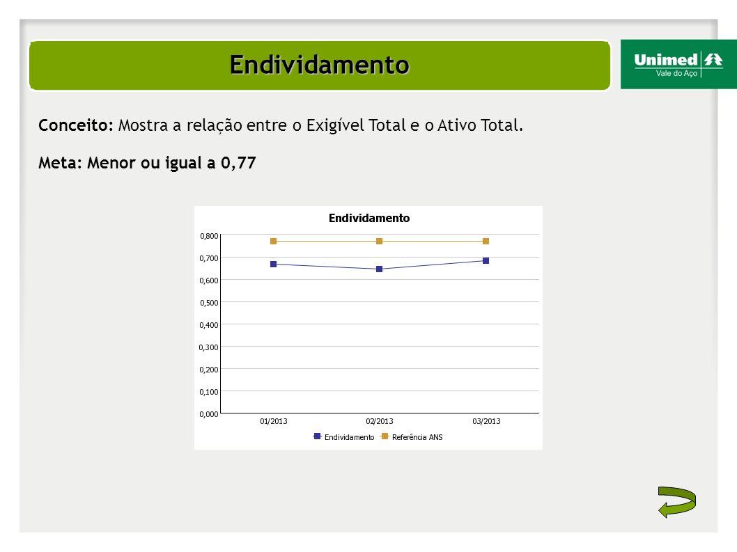 Endividamento Conceito: Mostra a relação entre o Exigível Total e o Ativo Total. Meta: Menor ou igual a 0,77