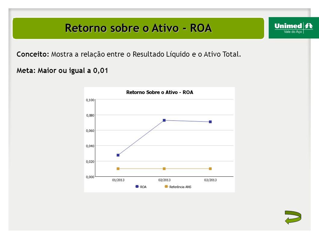 Retorno sobre o Ativo - ROA Conceito: Mostra a relação entre o Resultado Líquido e o Ativo Total. Meta: Maior ou igual a 0,01