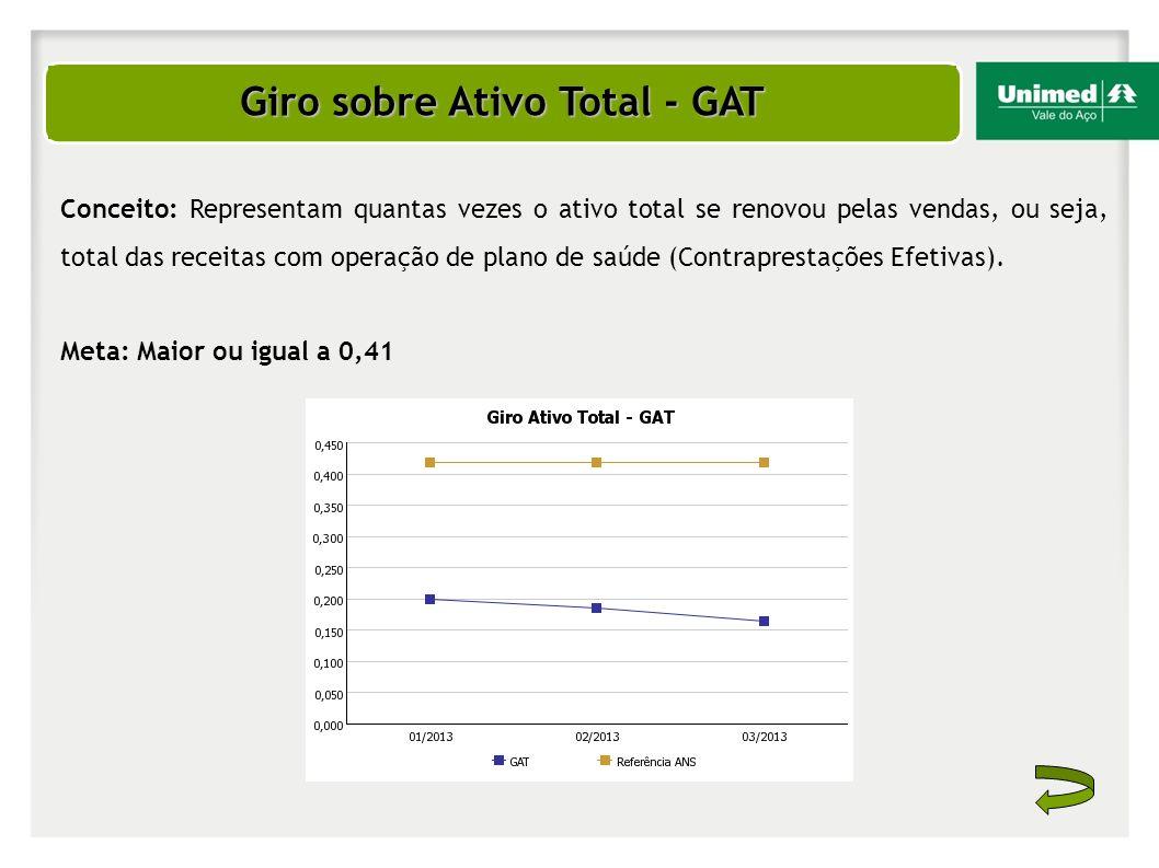 Giro sobre Ativo Total - GAT Conceito: Representam quantas vezes o ativo total se renovou pelas vendas, ou seja, total das receitas com operação de pl