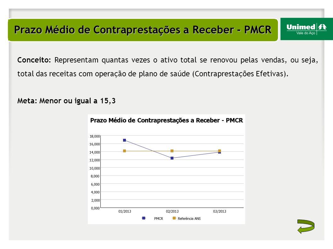 Prazo Médio de Contraprestações a Receber - PMCR Conceito: Representam quantas vezes o ativo total se renovou pelas vendas, ou seja, total das receita