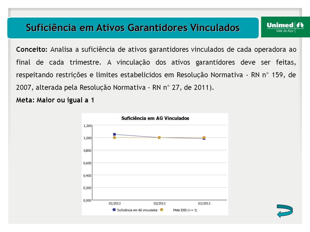 Suficiência em Ativos Garantidores Vinculados Conceito: Analisa a suficiência de ativos garantidores vinculados de cada operadora ao final de cada tri