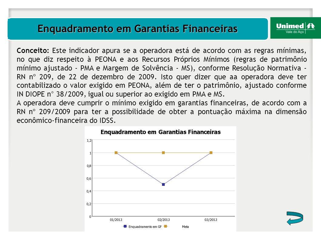 Enquadramento em Garantias Financeiras Conceito: Este indicador apura se a operadora está de acordo com as regras mínimas, no que diz respeito à PEONA