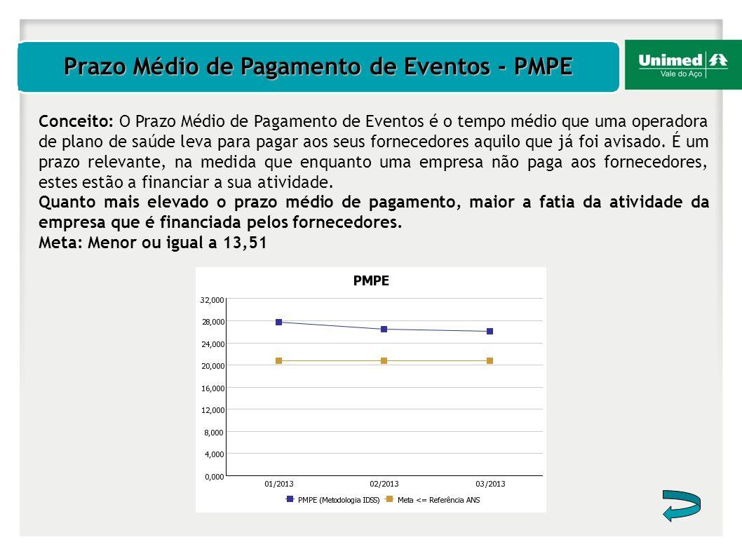 Prazo Médio de Pagamento de Eventos - PMPE Conceito: O Prazo Médio de Pagamento de Eventos é o tempo médio que uma operadora de plano de saúde leva pa