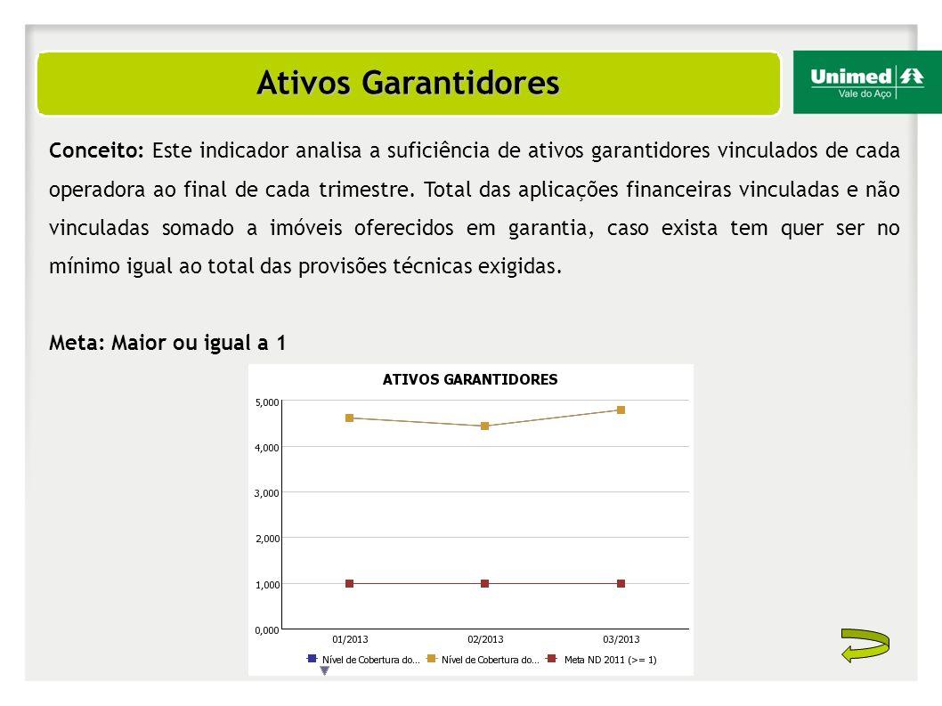 Ativos Garantidores Conceito: Este indicador analisa a suficiência de ativos garantidores vinculados de cada operadora ao final de cada trimestre. Tot