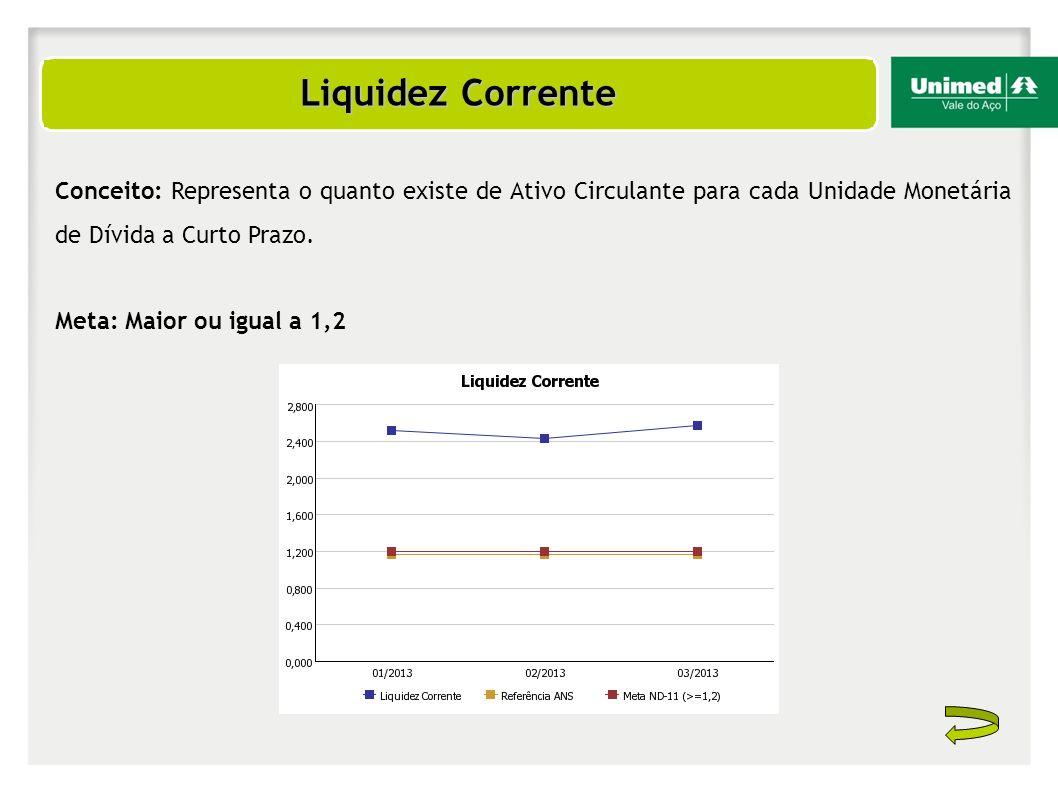 Liquidez Corrente Conceito: Representa o quanto existe de Ativo Circulante para cada Unidade Monetária de Dívida a Curto Prazo. Meta: Maior ou igual a