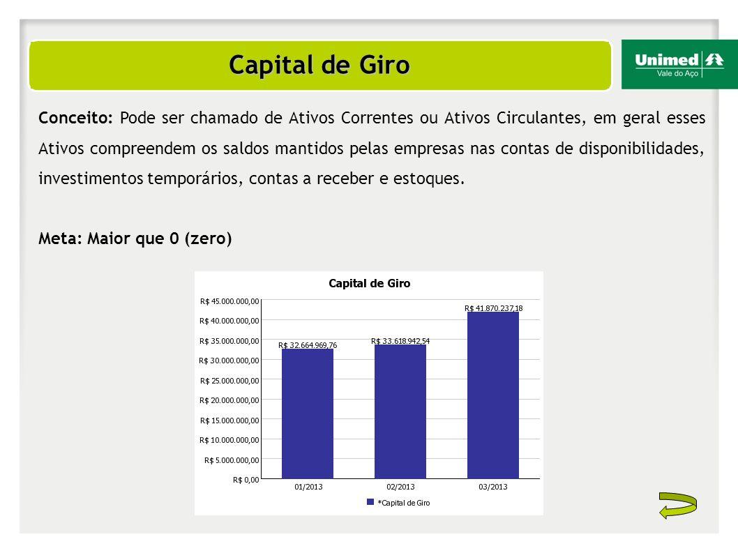 Resultado Líquido Acumulado Conceito: Representa o percentual do Resultado do período acumulado com relação ao total de receita do período.