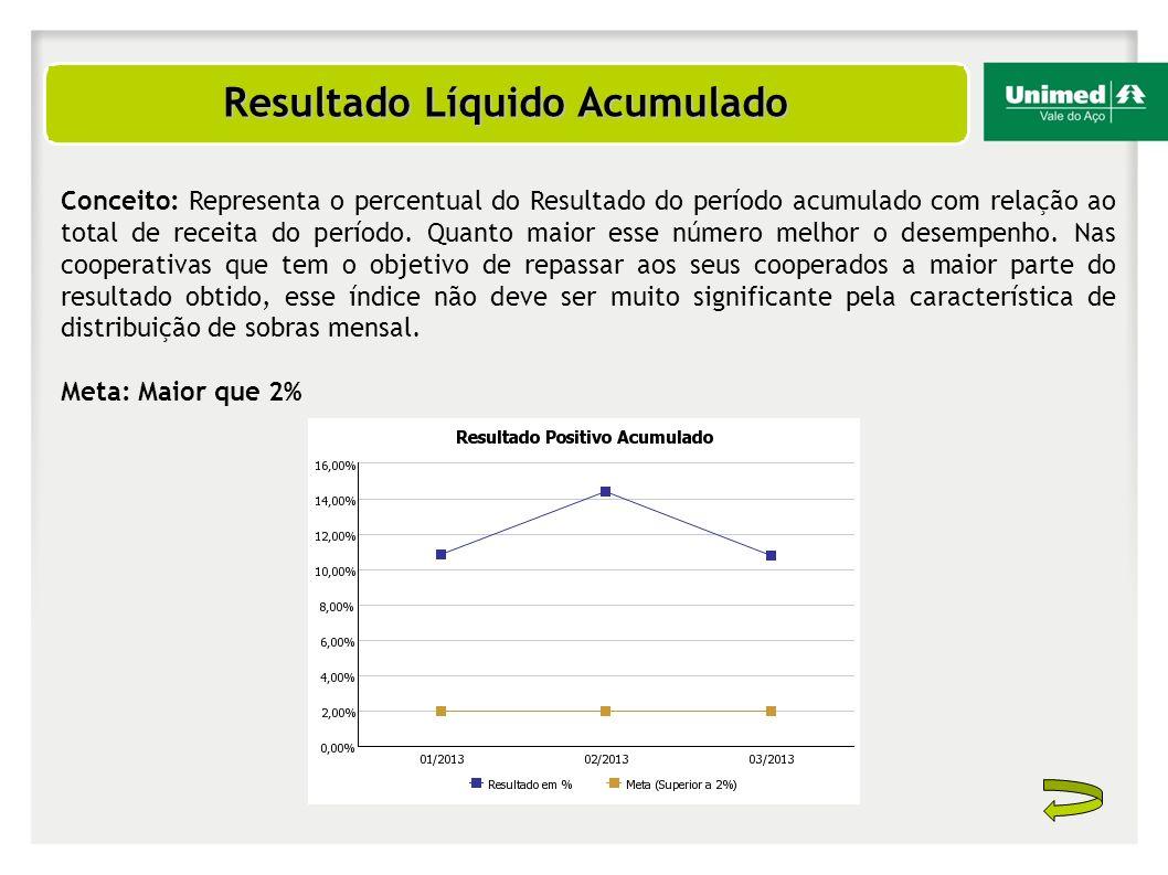 Resultado Líquido Acumulado Conceito: Representa o percentual do Resultado do período acumulado com relação ao total de receita do período. Quanto mai