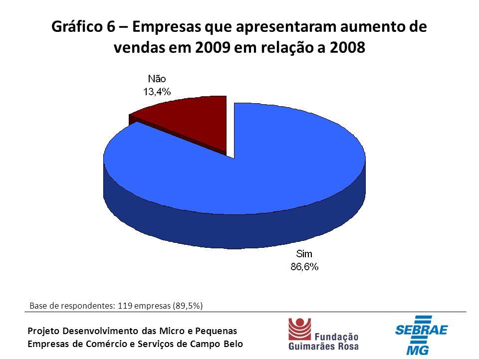 Gráfico 6 – Empresas que apresentaram aumento de vendas em 2009 em relação a 2008 Base de respondentes: 119 empresas (89,5%) Projeto Desenvolvimento das Micro e Pequenas Empresas de Comércio e Serviços de Campo Belo