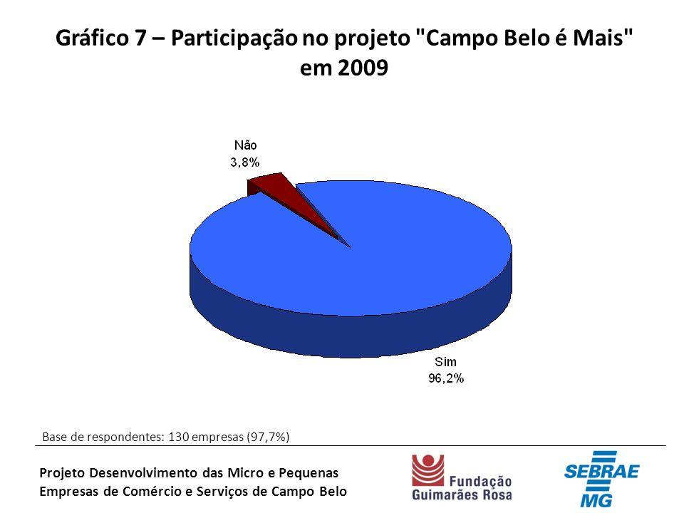 Gráfico 7 – Participação no projeto Campo Belo é Mais em 2009 Base de respondentes: 130 empresas (97,7%) Projeto Desenvolvimento das Micro e Pequenas Empresas de Comércio e Serviços de Campo Belo