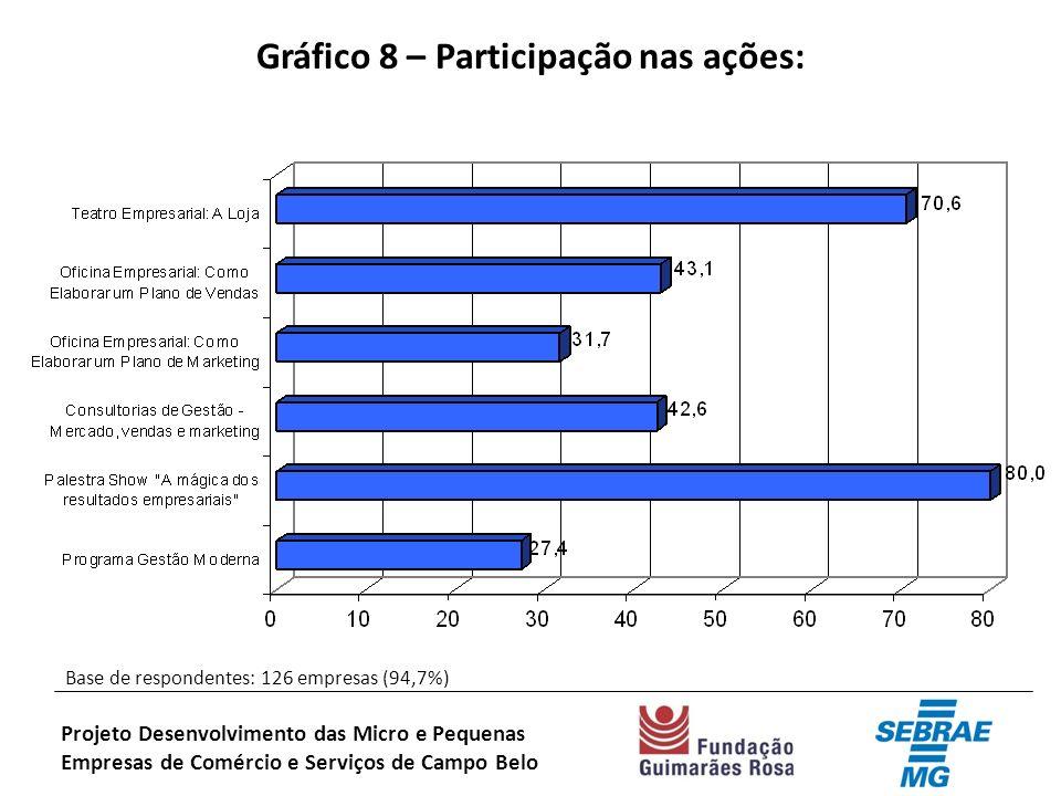 Gráfico 8 – Participação nas ações: Base de respondentes: 126 empresas (94,7%) Projeto Desenvolvimento das Micro e Pequenas Empresas de Comércio e Serviços de Campo Belo