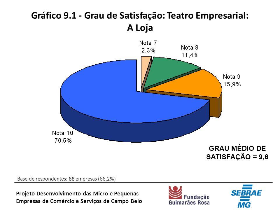 Gráfico 9.1 - Grau de Satisfação: Teatro Empresarial: A Loja Base de respondentes: 88 empresas (66,2%) Projeto Desenvolvimento das Micro e Pequenas Empresas de Comércio e Serviços de Campo Belo GRAU MÉDIO DE SATISFAÇÃO = 9,6