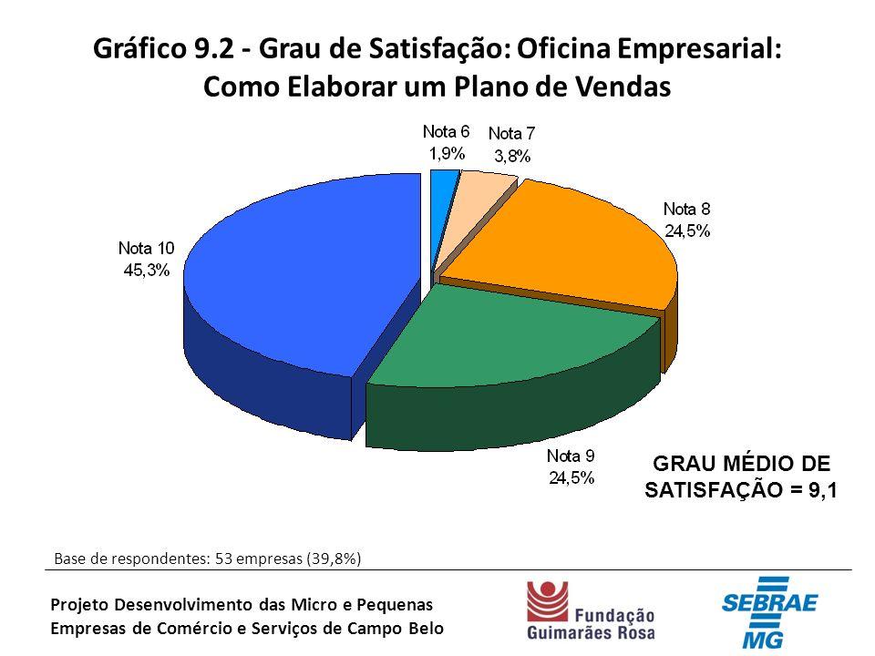 Gráfico 9.2 - Grau de Satisfação: Oficina Empresarial: Como Elaborar um Plano de Vendas Base de respondentes: 53 empresas (39,8%) Projeto Desenvolvimento das Micro e Pequenas Empresas de Comércio e Serviços de Campo Belo GRAU MÉDIO DE SATISFAÇÃO = 9,1