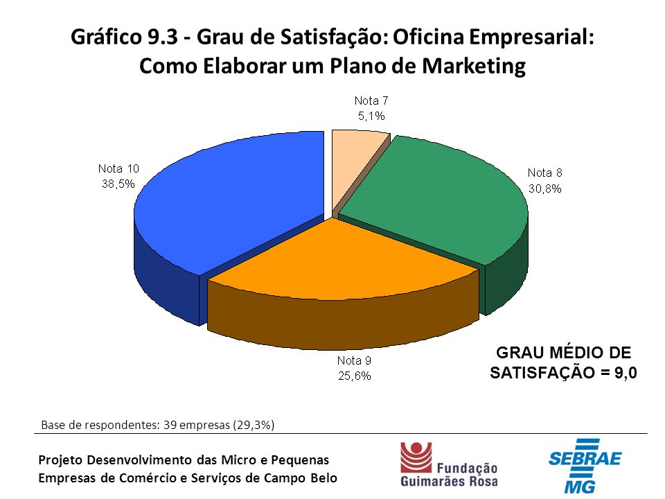 Gráfico 9.3 - Grau de Satisfação: Oficina Empresarial: Como Elaborar um Plano de Marketing Base de respondentes: 39 empresas (29,3%) Projeto Desenvolvimento das Micro e Pequenas Empresas de Comércio e Serviços de Campo Belo GRAU MÉDIO DE SATISFAÇÃO = 9,0