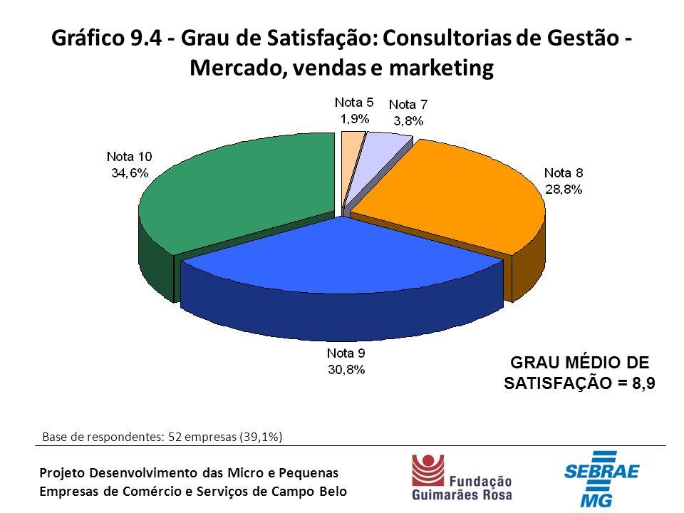 Gráfico 9.4 - Grau de Satisfação: Consultorias de Gestão - Mercado, vendas e marketing Base de respondentes: 52 empresas (39,1%) Projeto Desenvolvimento das Micro e Pequenas Empresas de Comércio e Serviços de Campo Belo GRAU MÉDIO DE SATISFAÇÃO = 8,9