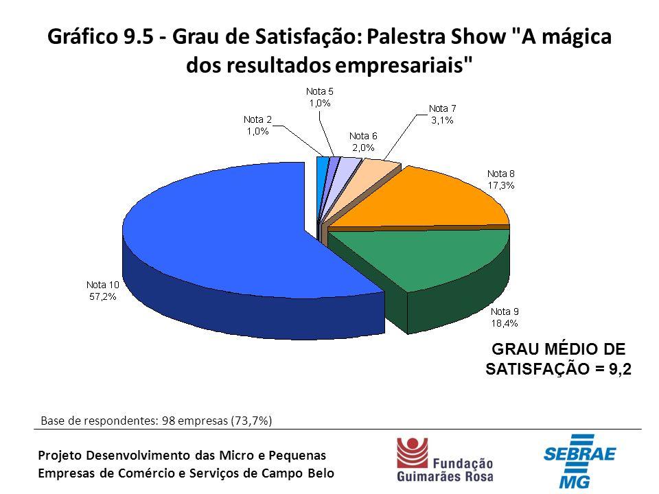 Gráfico 9.5 - Grau de Satisfação: Palestra Show A mágica dos resultados empresariais Base de respondentes: 98 empresas (73,7%) Projeto Desenvolvimento das Micro e Pequenas Empresas de Comércio e Serviços de Campo Belo GRAU MÉDIO DE SATISFAÇÃO = 9,2