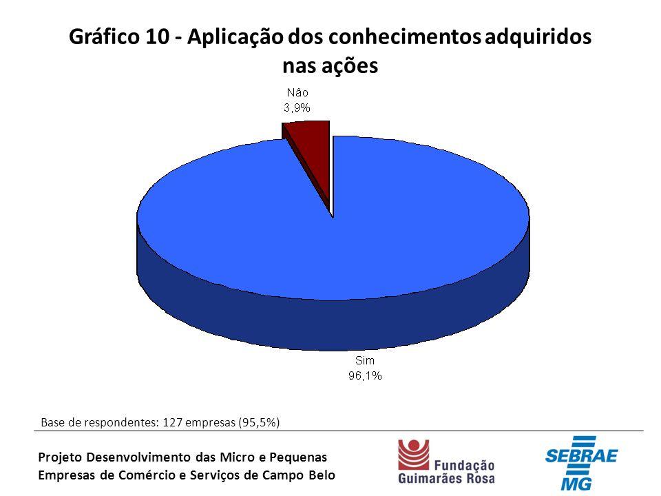 Gráfico 10 - Aplicação dos conhecimentos adquiridos nas ações Base de respondentes: 127 empresas (95,5%) Projeto Desenvolvimento das Micro e Pequenas Empresas de Comércio e Serviços de Campo Belo
