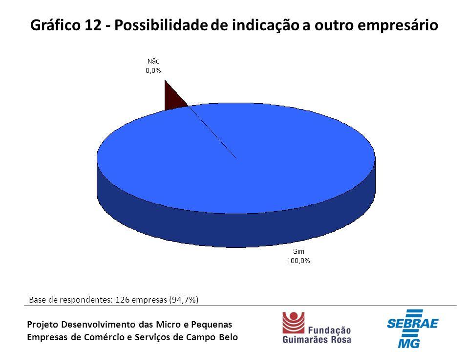 Gráfico 12 - Possibilidade de indicação a outro empresário Base de respondentes: 126 empresas (94,7%) Projeto Desenvolvimento das Micro e Pequenas Empresas de Comércio e Serviços de Campo Belo