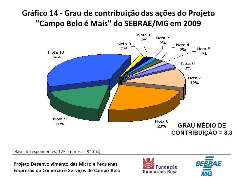 Gráfico 14 - Grau de contribuição das ações do Projeto Campo Belo é Mais do SEBRAE/MG em 2009 Base de respondentes: 125 empresas (94,0%) Projeto Desenvolvimento das Micro e Pequenas Empresas de Comércio e Serviços de Campo Belo GRAU MÉDIO DE CONTRIBUIÇÃO = 8,3