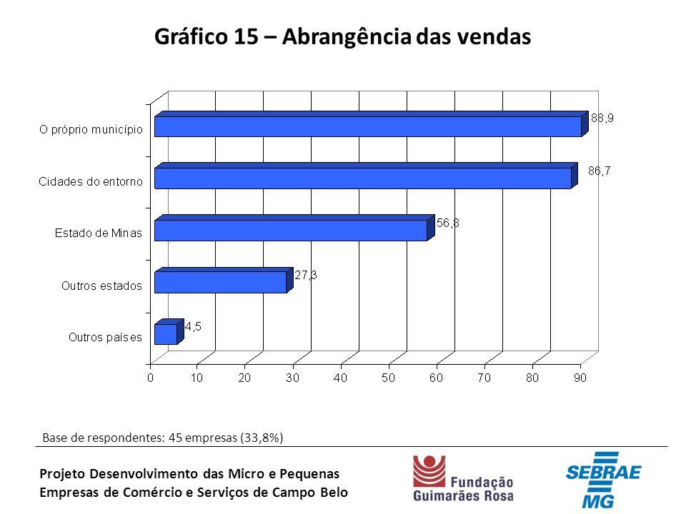 Gráfico 15 – Abrangência das vendas Base de respondentes: 45 empresas (33,8%) Projeto Desenvolvimento das Micro e Pequenas Empresas de Comércio e Serviços de Campo Belo