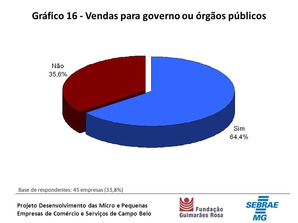 Gráfico 16 - Vendas para governo ou órgãos públicos Base de respondentes: 45 empresas (33,8%) Projeto Desenvolvimento das Micro e Pequenas Empresas de Comércio e Serviços de Campo Belo