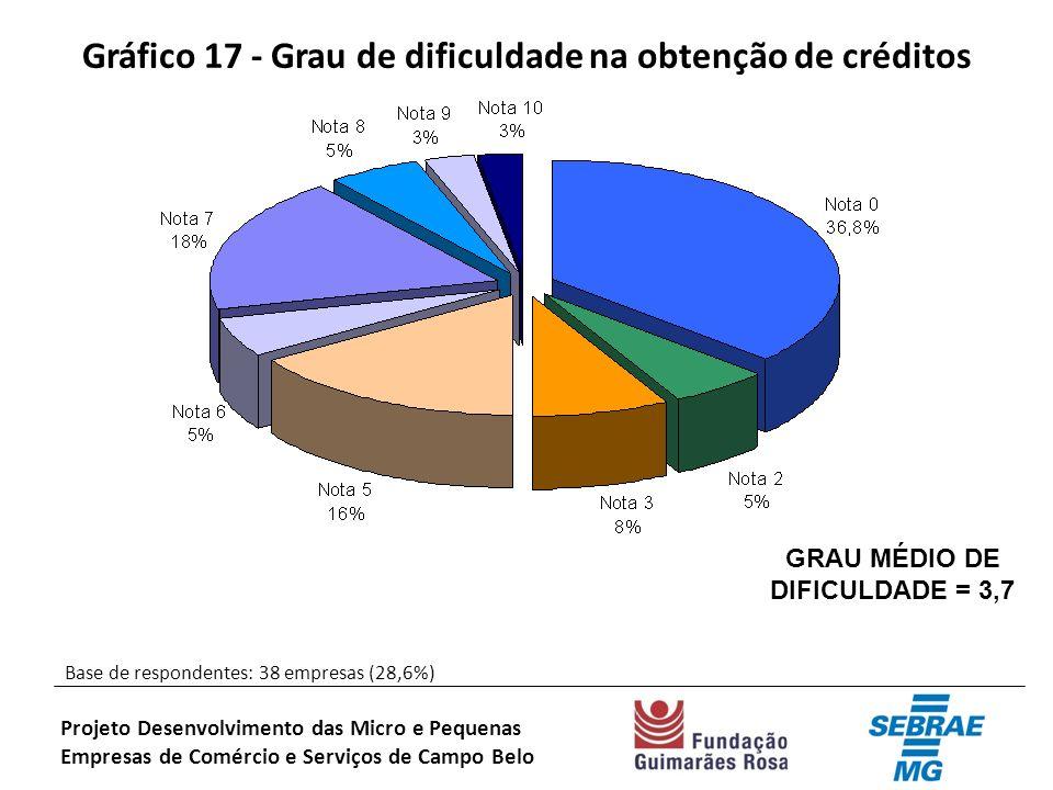 Gráfico 17 - Grau de dificuldade na obtenção de créditos Base de respondentes: 38 empresas (28,6%) Projeto Desenvolvimento das Micro e Pequenas Empresas de Comércio e Serviços de Campo Belo GRAU MÉDIO DE DIFICULDADE = 3,7
