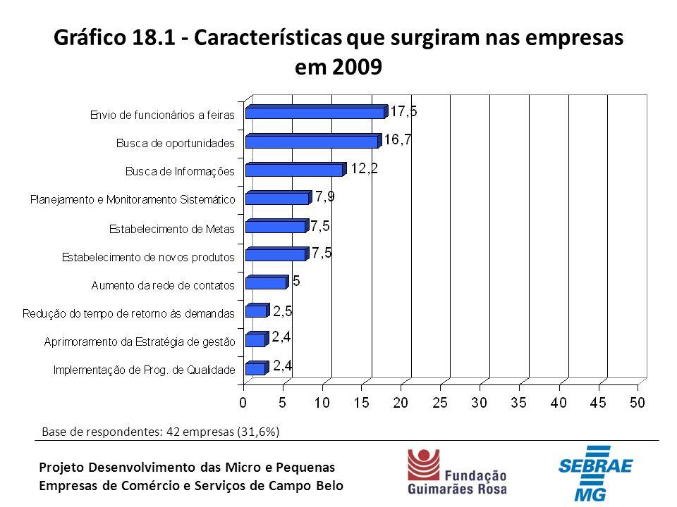 Gráfico 18.1 - Características que surgiram nas empresas em 2009 Base de respondentes: 42 empresas (31,6%) Projeto Desenvolvimento das Micro e Pequenas Empresas de Comércio e Serviços de Campo Belo