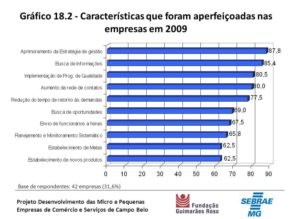 Gráfico 18.2 - Características que foram aperfeiçoadas nas empresas em 2009 Base de respondentes: 42 empresas (31,6%) Projeto Desenvolvimento das Micro e Pequenas Empresas de Comércio e Serviços de Campo Belo