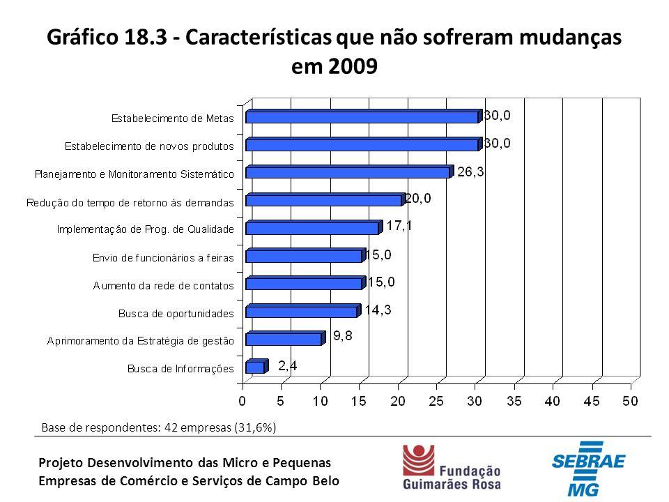 Gráfico 18.3 - Características que não sofreram mudanças em 2009 Base de respondentes: 42 empresas (31,6%) Projeto Desenvolvimento das Micro e Pequenas Empresas de Comércio e Serviços de Campo Belo