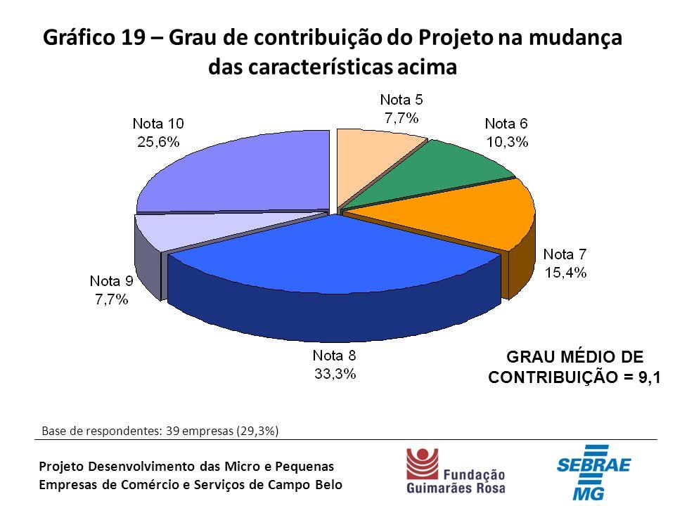 Gráfico 19 – Grau de contribuição do Projeto na mudança das características acima Base de respondentes: 39 empresas (29,3%) Projeto Desenvolvimento das Micro e Pequenas Empresas de Comércio e Serviços de Campo Belo GRAU MÉDIO DE CONTRIBUIÇÃO = 9,1