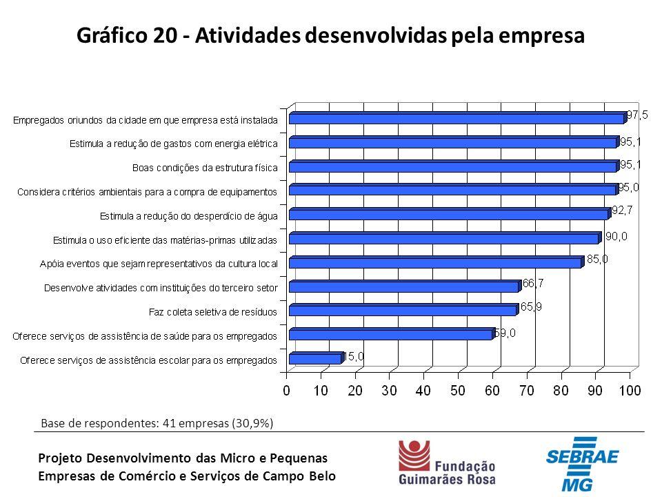 Gráfico 20 - Atividades desenvolvidas pela empresa Projeto Desenvolvimento das Micro e Pequenas Empresas de Comércio e Serviços de Campo Belo Base de respondentes: 41 empresas (30,9%)