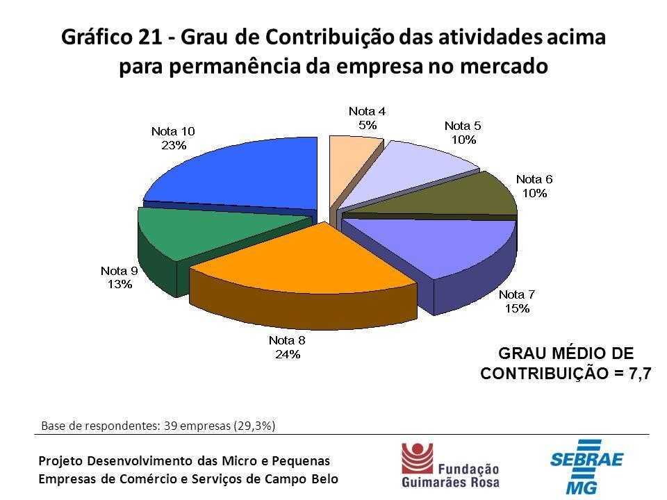 Gráfico 21 - Grau de Contribuição das atividades acima para permanência da empresa no mercado Base de respondentes: 39 empresas (29,3%) Projeto Desenvolvimento das Micro e Pequenas Empresas de Comércio e Serviços de Campo Belo GRAU MÉDIO DE CONTRIBUIÇÃO = 7,7