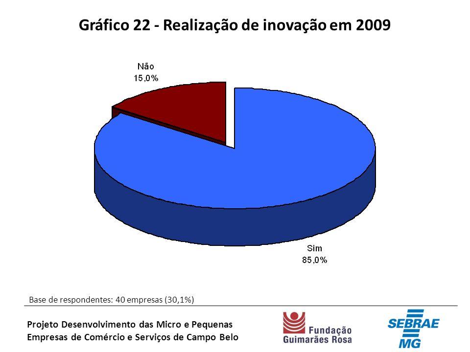 Gráfico 22 - Realização de inovação em 2009 Base de respondentes: 40 empresas (30,1%) Projeto Desenvolvimento das Micro e Pequenas Empresas de Comércio e Serviços de Campo Belo