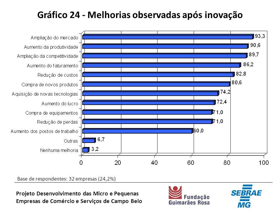 Gráfico 24 - Melhorias observadas após inovação Base de respondentes: 32 empresas (24,2%) Projeto Desenvolvimento das Micro e Pequenas Empresas de Comércio e Serviços de Campo Belo