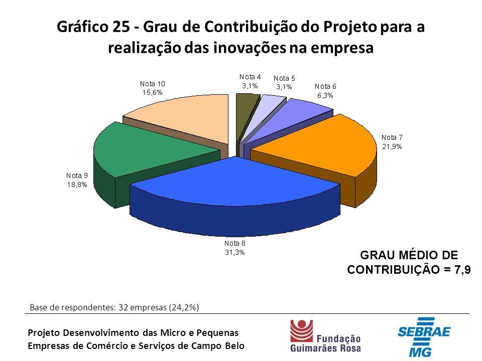 Gráfico 25 - Grau de Contribuição do Projeto para a realização das inovações na empresa Base de respondentes: 32 empresas (24,2%) Projeto Desenvolvimento das Micro e Pequenas Empresas de Comércio e Serviços de Campo Belo GRAU MÉDIO DE CONTRIBUIÇÃO = 7,9