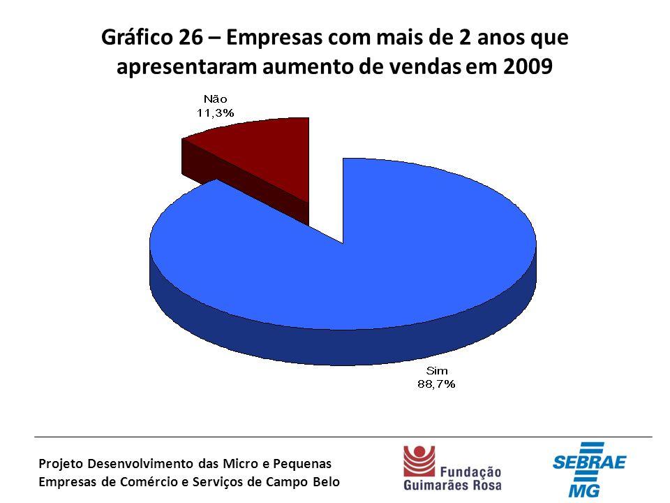Gráfico 26 – Empresas com mais de 2 anos que apresentaram aumento de vendas em 2009 Projeto Desenvolvimento das Micro e Pequenas Empresas de Comércio e Serviços de Campo Belo