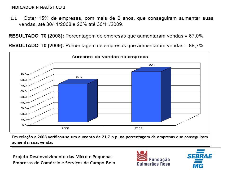 INDICADOR FINALÍSTICO 1 1.1 Obter 15% de empresas, com mais de 2 anos, que conseguiram aumentar suas vendas, até 30/11/2008 e 20% até 30/11/2009.