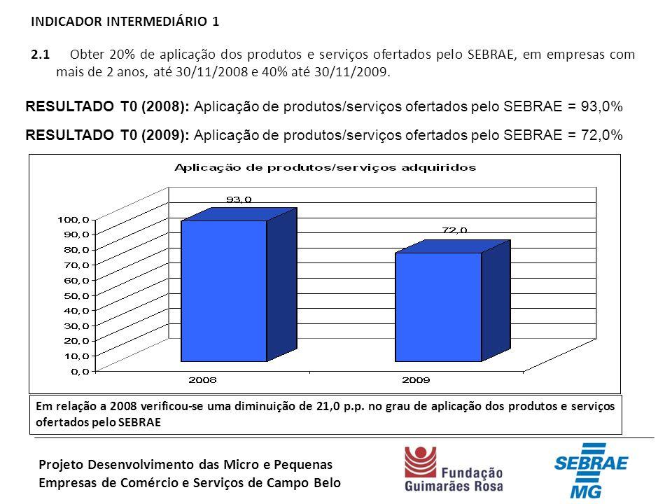 INDICADOR INTERMEDIÁRIO 1 2.1 Obter 20% de aplicação dos produtos e serviços ofertados pelo SEBRAE, em empresas com mais de 2 anos, até 30/11/2008 e 40% até 30/11/2009.