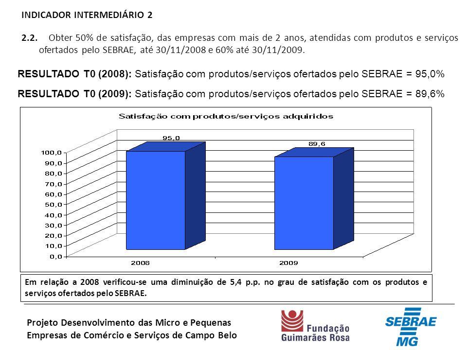 INDICADOR INTERMEDIÁRIO 2 2.2.