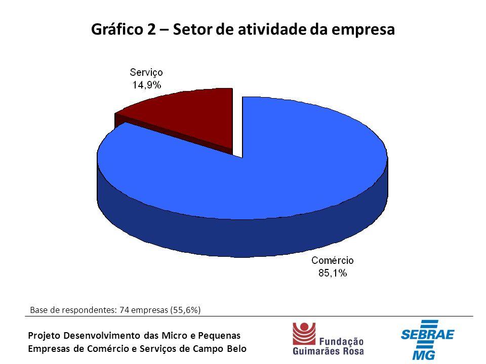 Gráfico 2 – Setor de atividade da empresa Base de respondentes: 74 empresas (55,6%) Projeto Desenvolvimento das Micro e Pequenas Empresas de Comércio e Serviços de Campo Belo