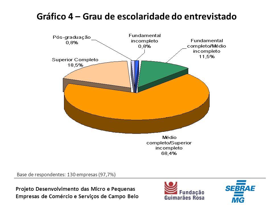 Gráfico 4 – Grau de escolaridade do entrevistado Base de respondentes: 130 empresas (97,7%) Projeto Desenvolvimento das Micro e Pequenas Empresas de Comércio e Serviços de Campo Belo