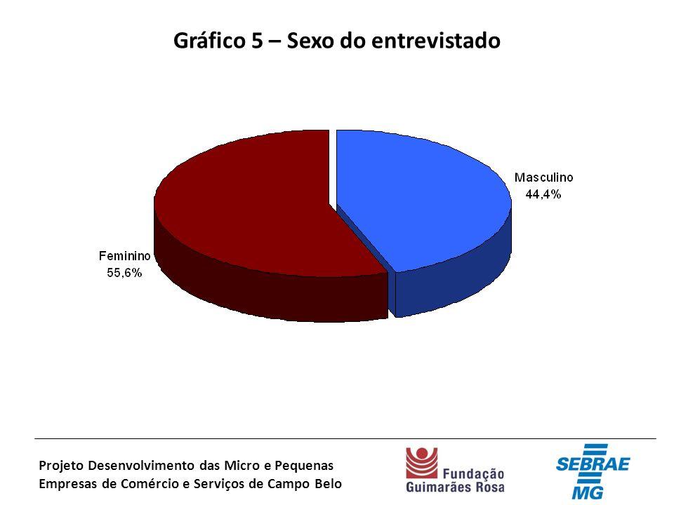 Gráfico 5 – Sexo do entrevistado Projeto Desenvolvimento das Micro e Pequenas Empresas de Comércio e Serviços de Campo Belo