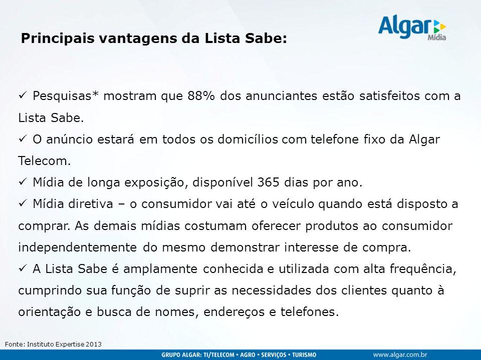 Principais vantagens da Lista Sabe: Pesquisas* mostram que 88% dos anunciantes estão satisfeitos com a Lista Sabe.