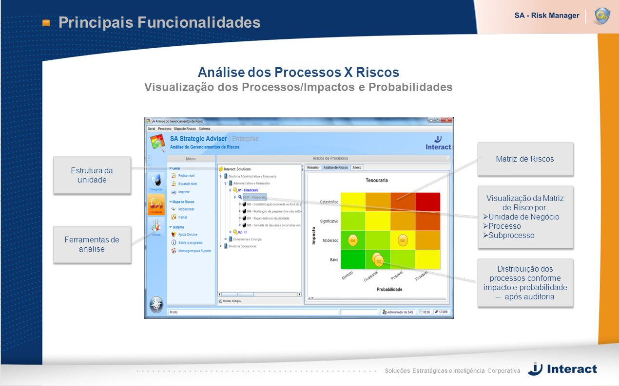 Soluções Estratégicas e Inteligência Corporativa Principais Funcionalidades Análise dos Processos X Riscos Visualização dos Processos/Impactos e Proba