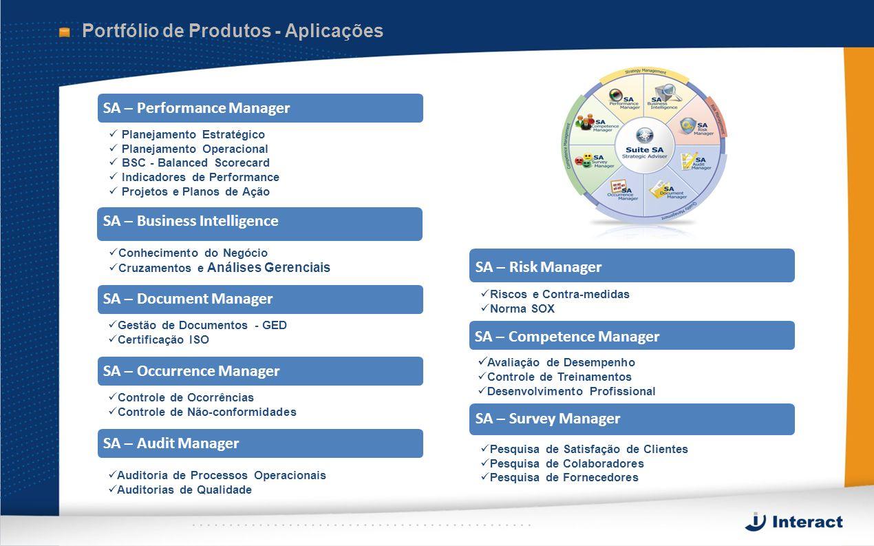 Portfólio de Produtos - Aplicações SA – Performance Manager Planejamento Estratégico Planejamento Operacional BSC - Balanced Scorecard Indicadores de