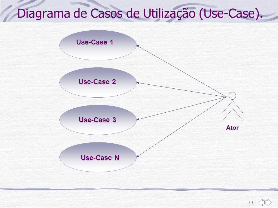 13 Use-Case 1 Ator Use-Case 2 Use-Case 3 Use-Case N Diagrama de Casos de Utilização (Use-Case).