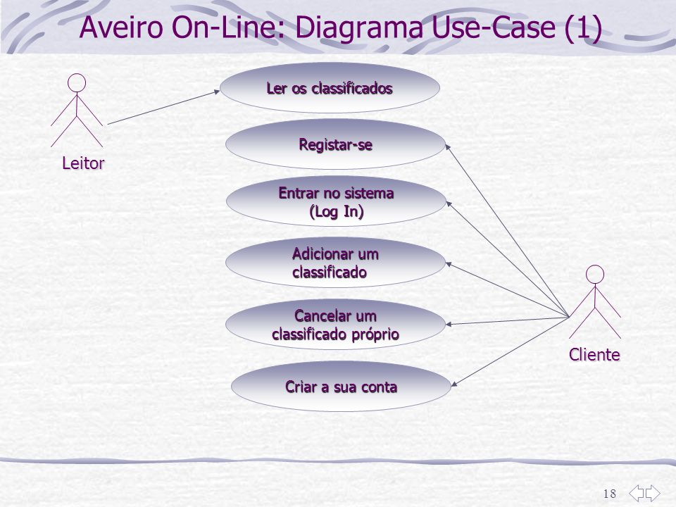 18 Ler os classificados Aveiro On-Line: Diagrama Use-Case (1) Leitor Registar-se Entrar no sistema (Log In) Adicionar um classificado Cancelar um clas