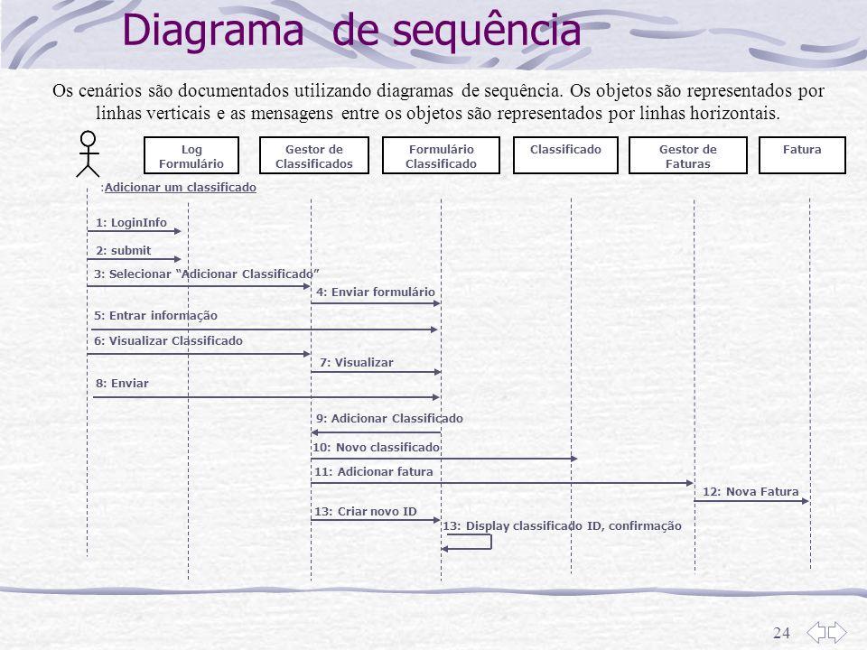24 Diagrama de sequência Os cenários são documentados utilizando diagramas de sequência. Os objetos são representados por linhas verticais e as mensag