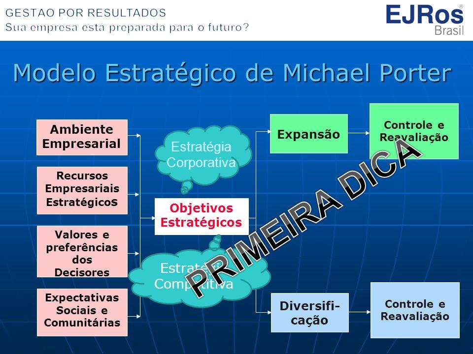 Modelo Estratégico de Michael Porter Objetivos Estratégicos Expansão Ambiente Empresarial Recursos Empresariais Estratégico s Valores e preferências dos Decisores Expectativas Sociais e Comunitárias Controle e Reavaliação Diversifi- cação Controle e Reavaliação Estratégia Corporativa Estratégia Competitiva