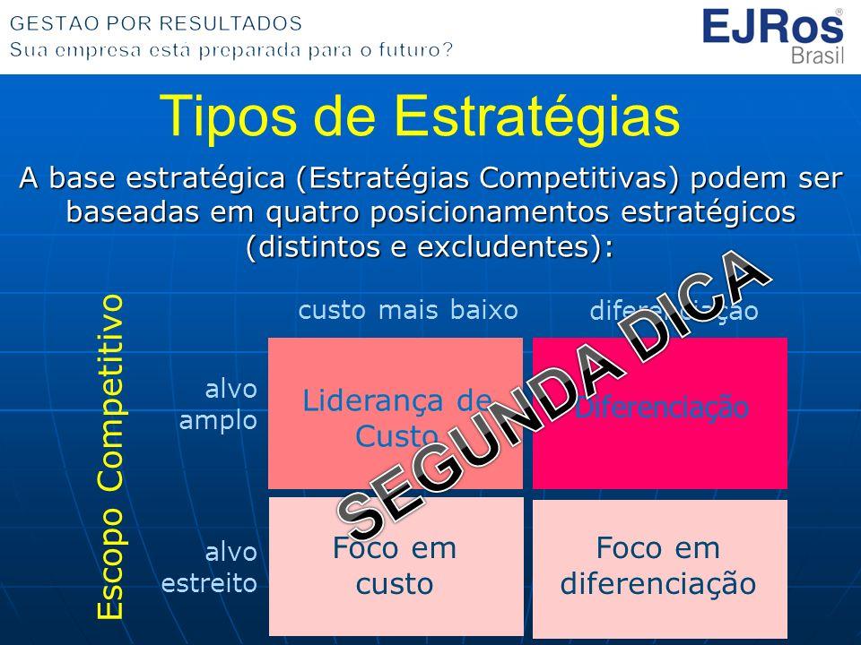 Tipos de Estratégias A base estratégica (Estratégias Competitivas) podem ser baseadas em quatro posicionamentos estratégicos (distintos e excludentes): alvo estreito alvo amplo Escopo Competitivo custo mais baixo diferenciação Liderança de Custo Diferenciação Foco em diferenciação Foco em custo